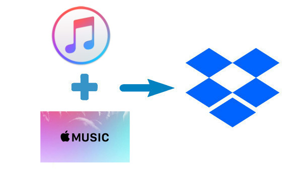 upload iTunes and Apple Music to Dropbox